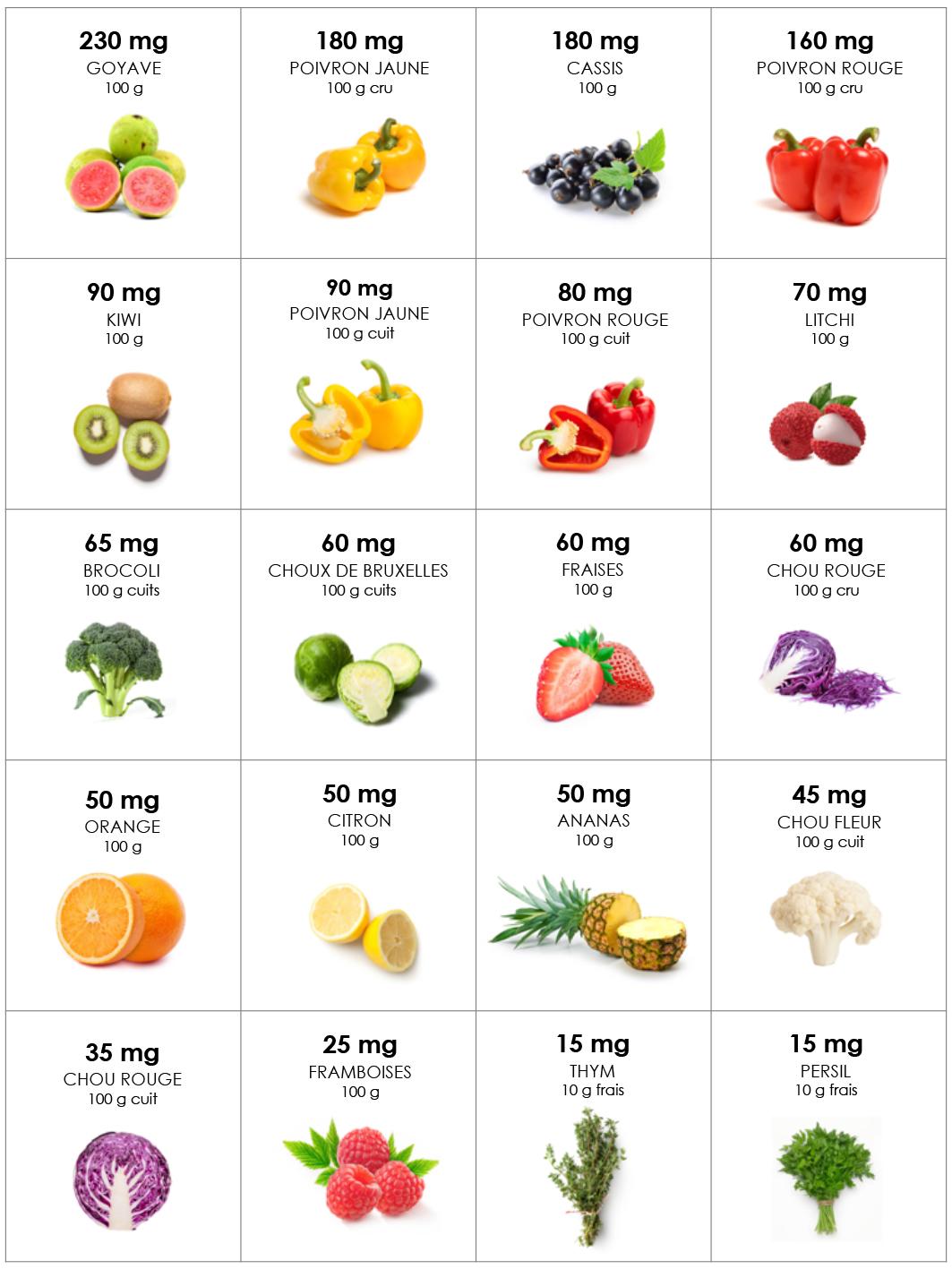 teneur en vitamine C aliments fruits et légumes